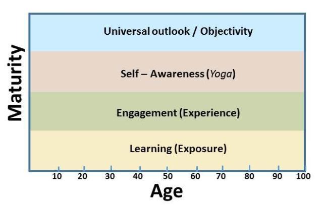 Aging Vs. Maturing